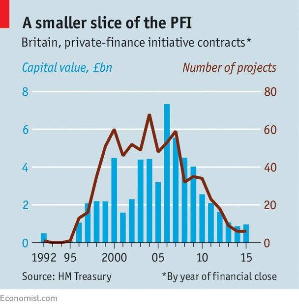 More PFI contracts were awarded by Labour than the Conservatives, The Economist